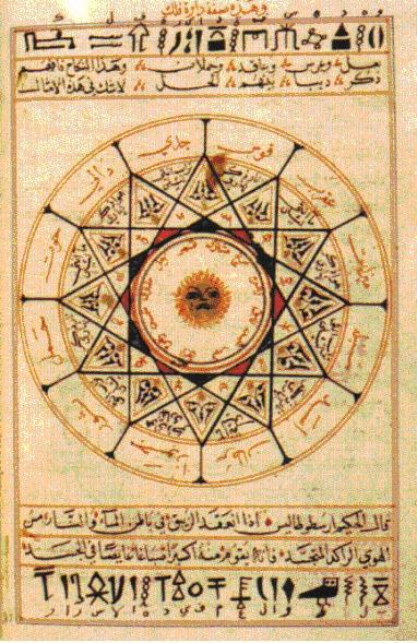 Cunoașterea în literatura sufistă-Zodiacul, Roata Samsarei