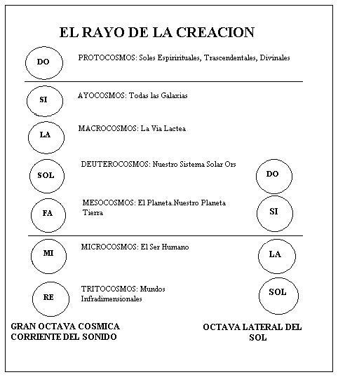 A Oitava Lateral do Sol - Raio da Criação