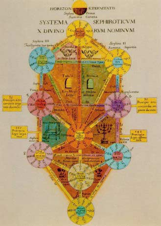 Kabbalah- Tree of Sephiroth- Kether-Chokmah-Binah