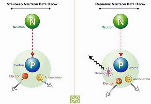 Parallel Universes - Neutrino, Antineutrino