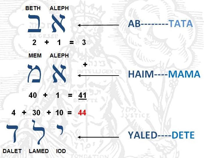 Din secretele Kabalei - Alfabetul Ebraic - Exemplu